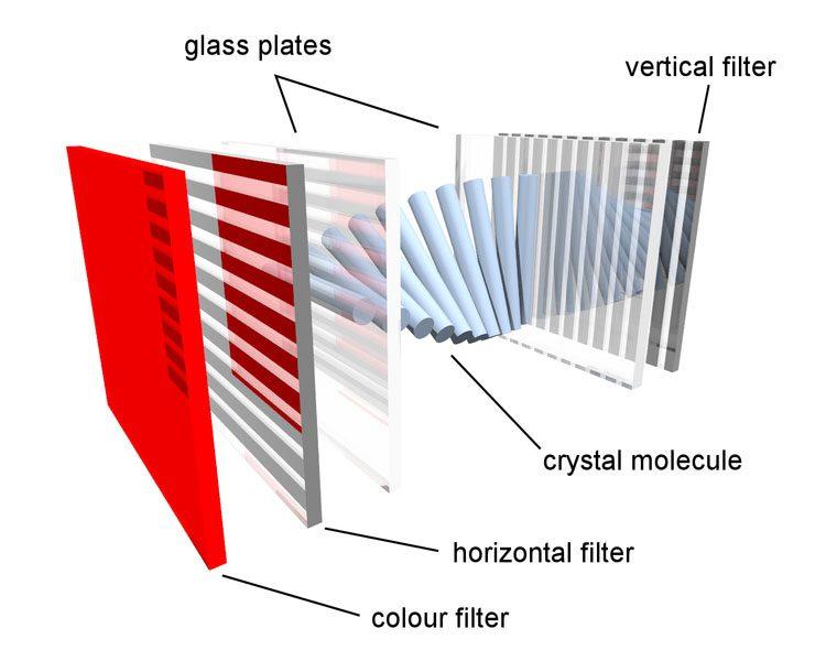 طريقة عمل شاشة الـ LCD