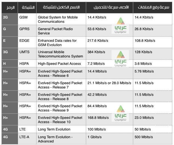 G,E,3G,H,H+,4G