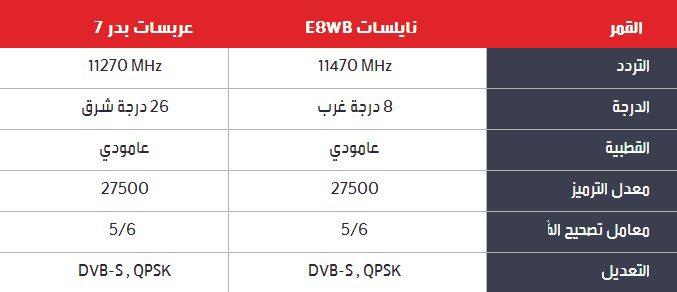 تردد قنوات ام بي سي في الخليج 1 تردد قنوات ام بي سي 2017 الجديدة على النايل سات