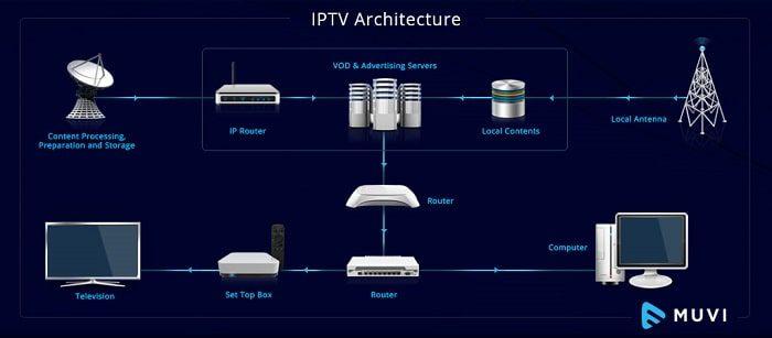 آلية عمل تقنية IPTV